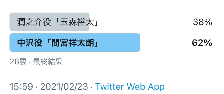 潤之介役「玉森裕太」、中沢役「間宮祥太朗」…中沢役「間宮祥太朗」勝利