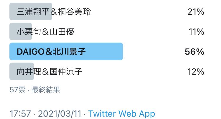 結果は…DAIGO・北川景子夫婦